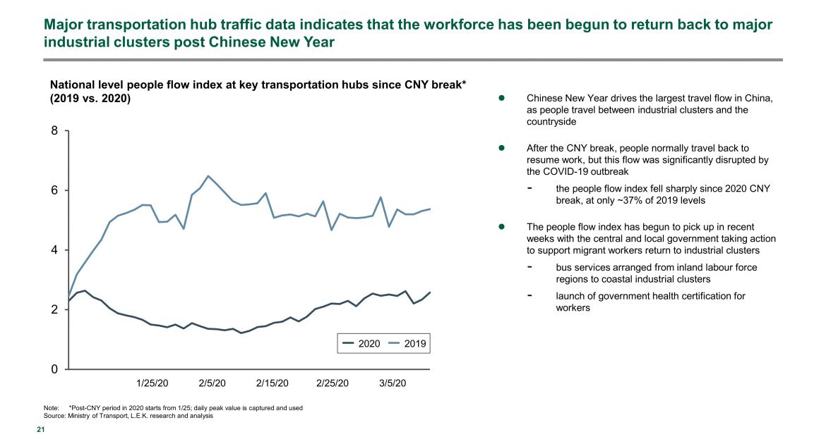 transportation traffic data show Chinese workforce returning