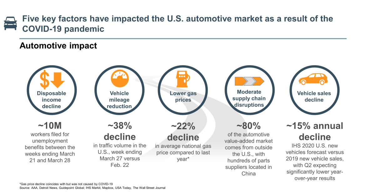 key factors impacting U.S. automotive market