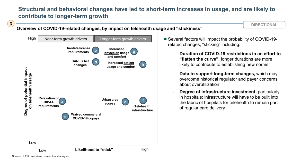 structural and behavioral changes increase telehealth usage