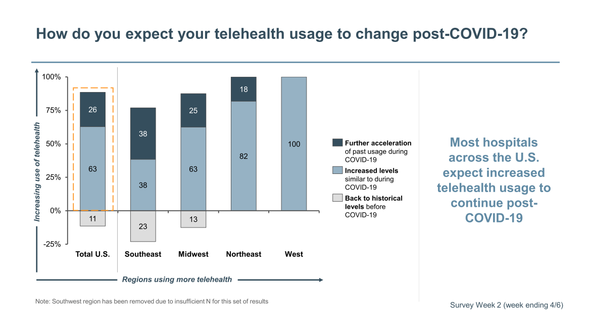 expectation for telehealth usage post COVID-19