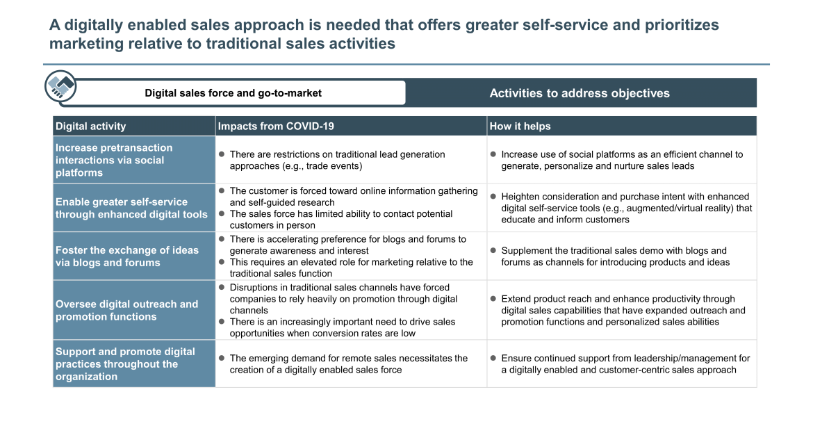 digital enabled sales approach for industrials