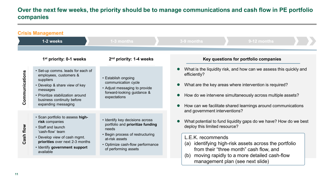 Private Equity weekly priorities