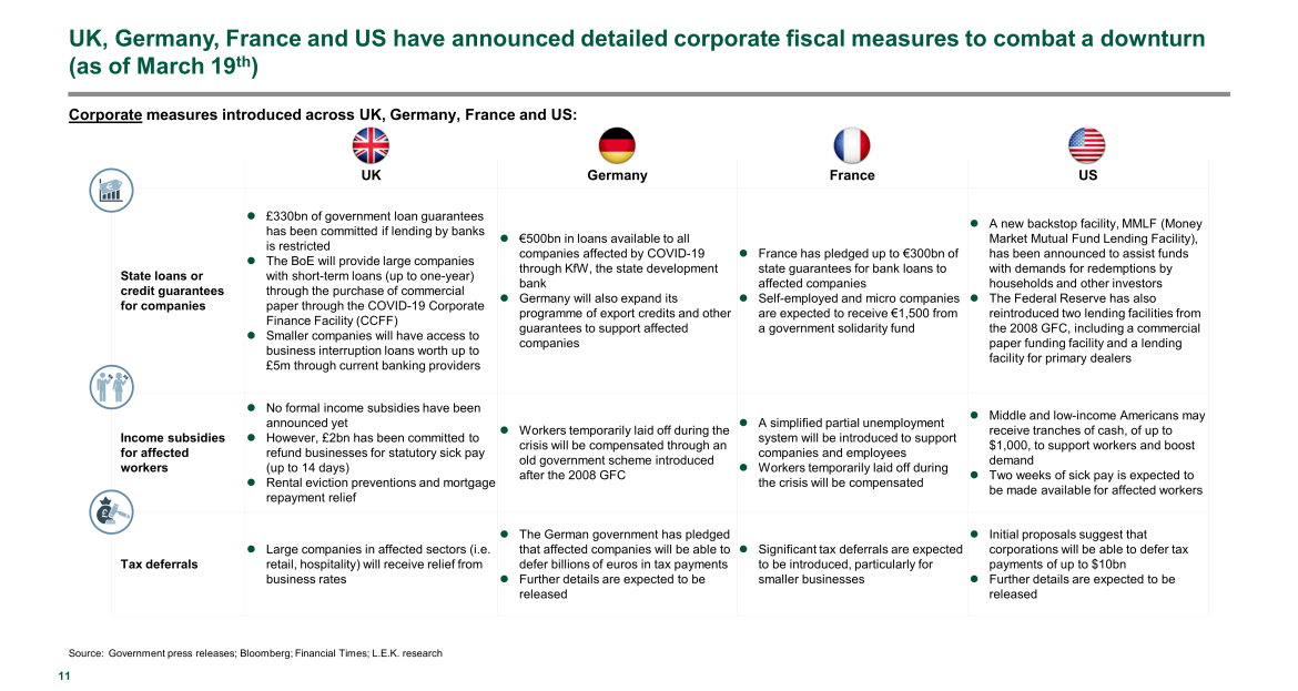 corporate fiscal measures to combat downturn
