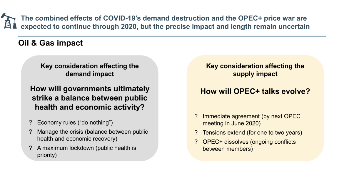 COVID-19 effects and OPEC+ price war