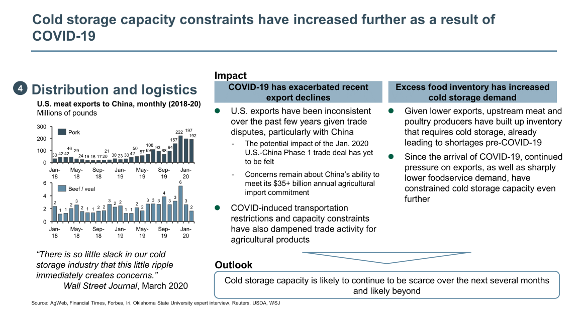 cold storage capacity constraints