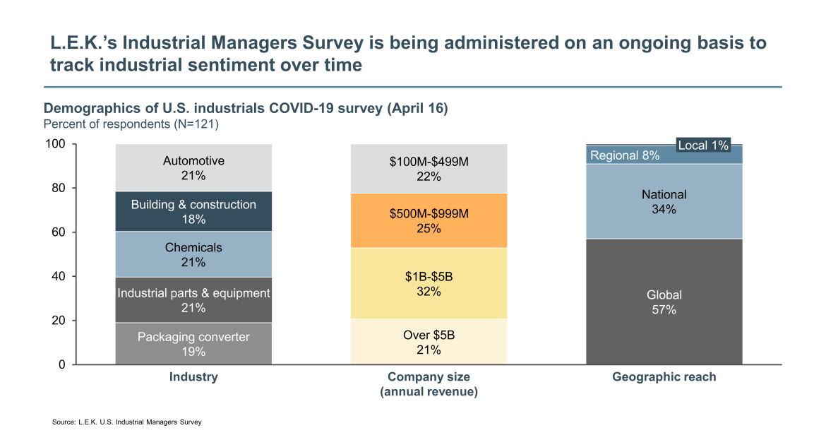 US industrials managers survey demographics