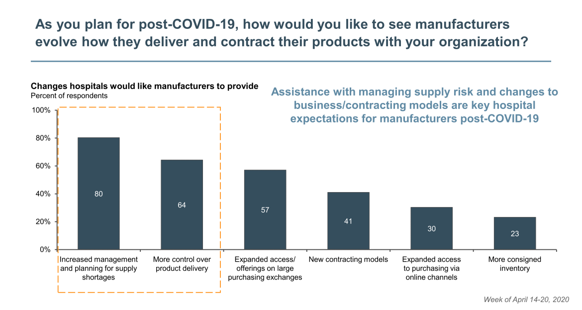 manufacturers evolve post COVID-19