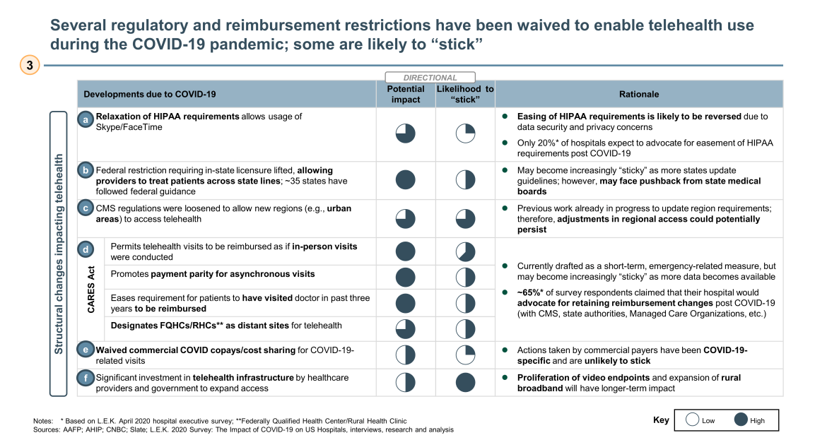 waived regulatory and reimbursement restrictions with telehealth
