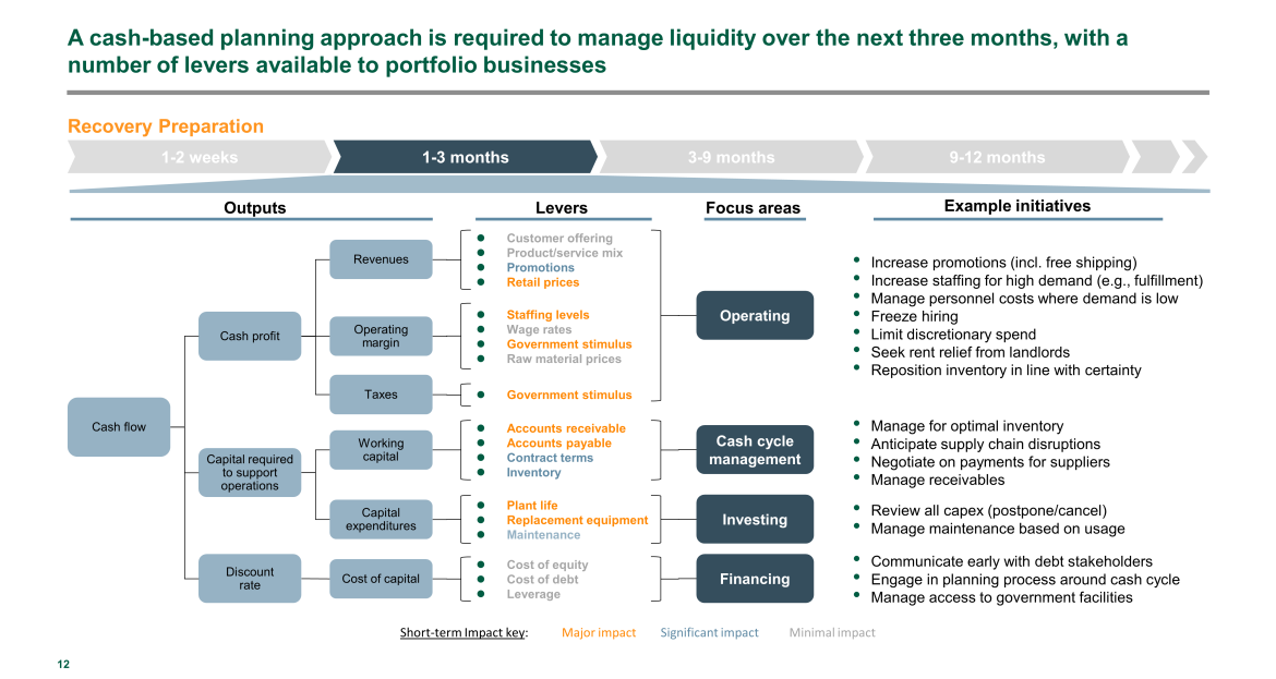 liquidity management in short term for PE