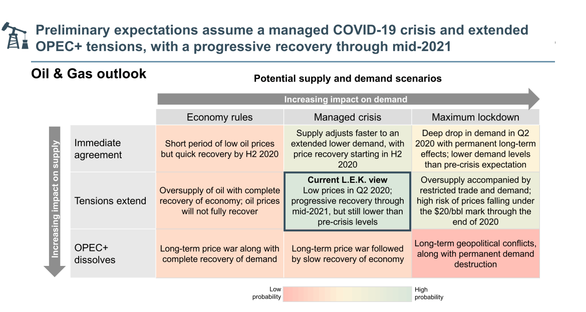 expectations from COVID-19 and OPEC+ tensions
