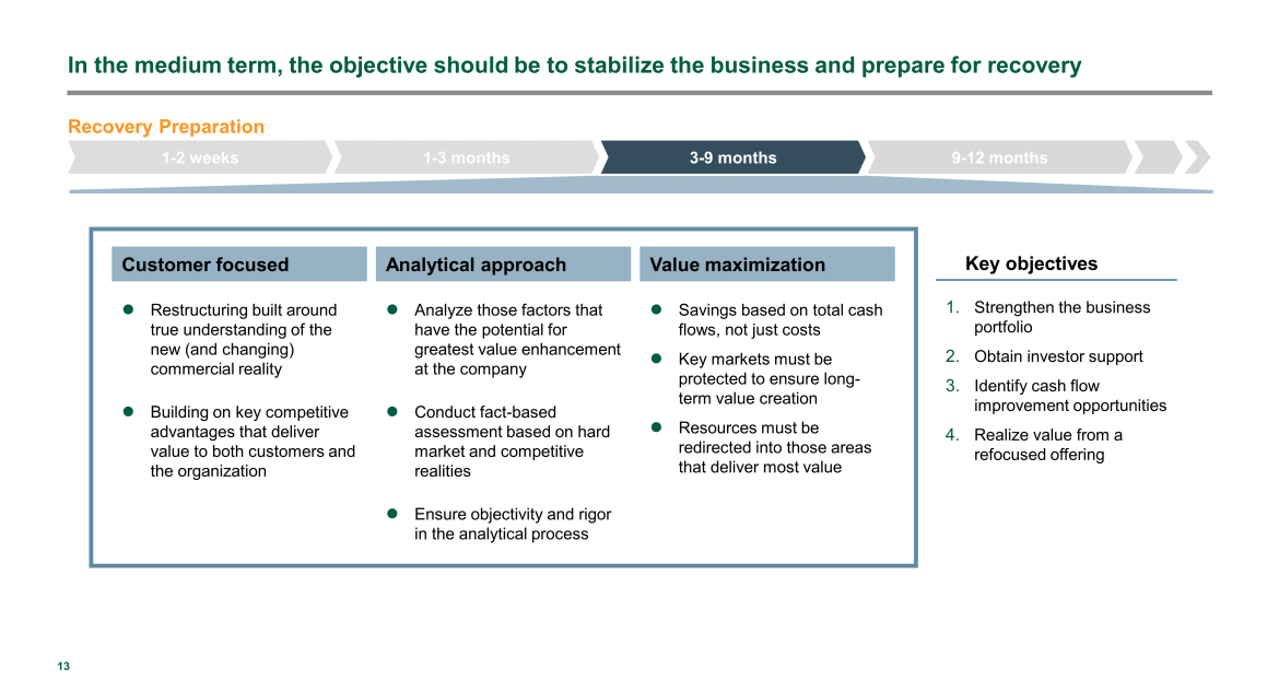 medium term objectives for Private Equity