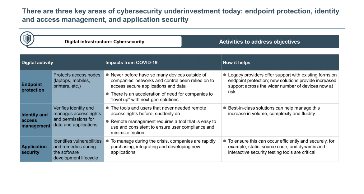 cyber security industrials underinvestment