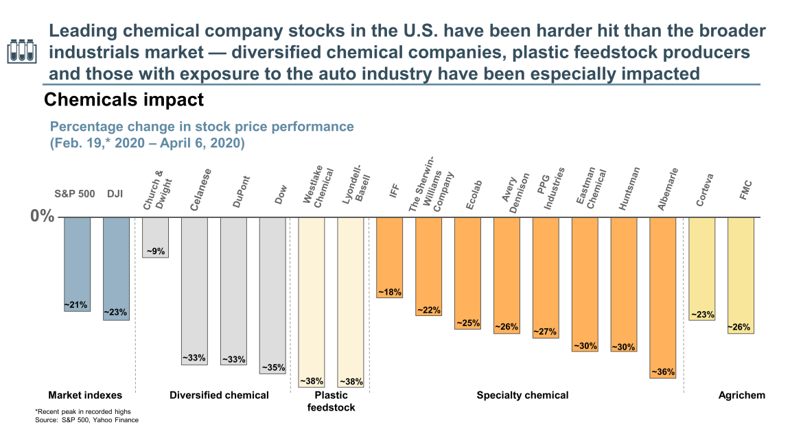 chemical company stocks in the U.S.
