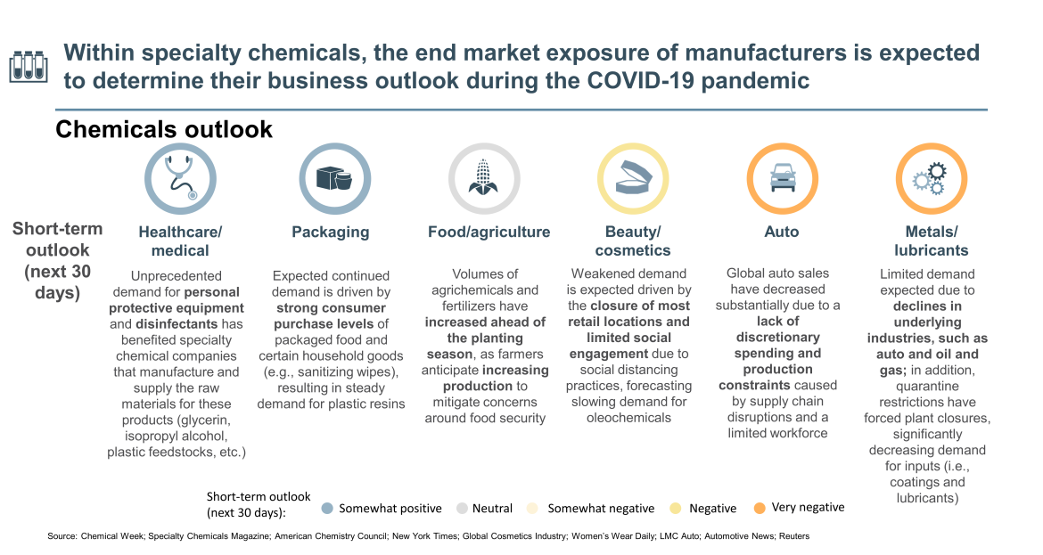 specialty chemicals impact by COVID-19