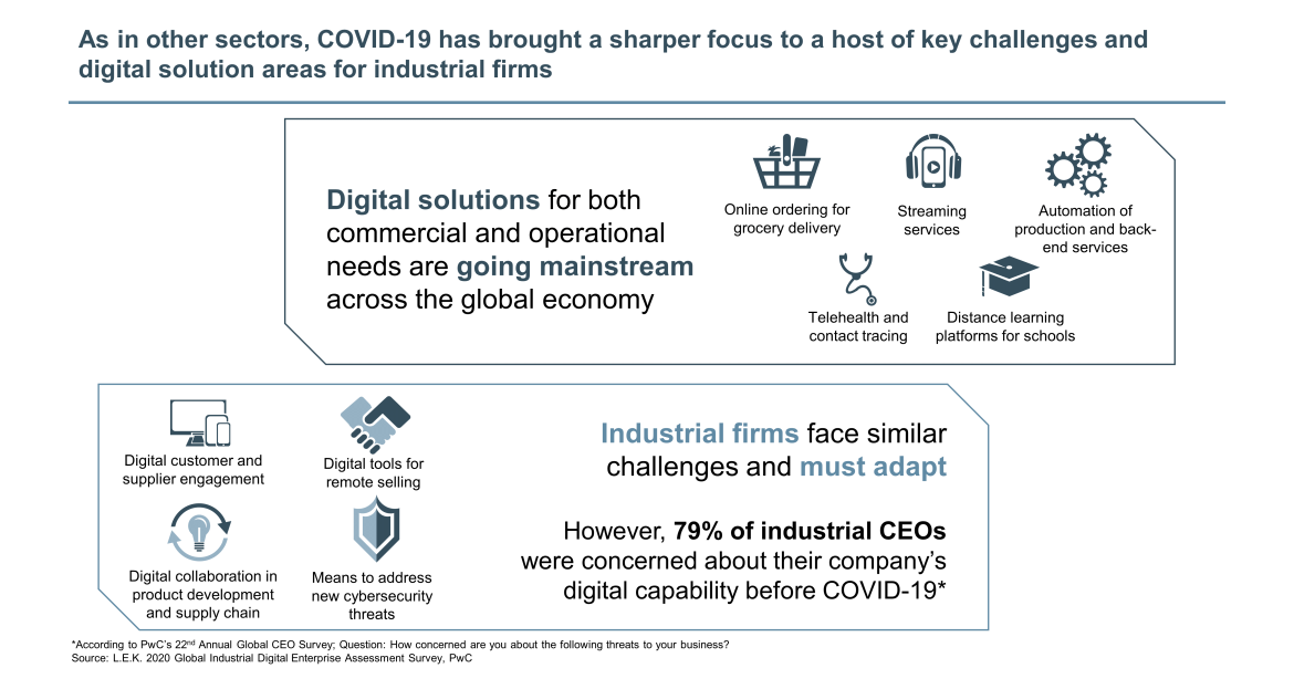 key digital solution challenges from COVID-19
