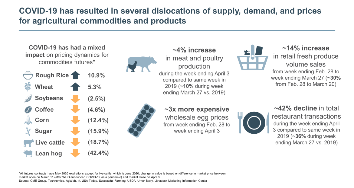 dislocations of supply demand and prices for agricultural commodities and products