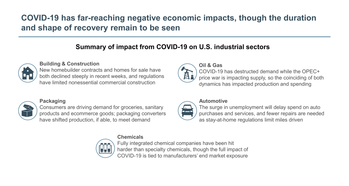 negative economic impacts of COVID-19