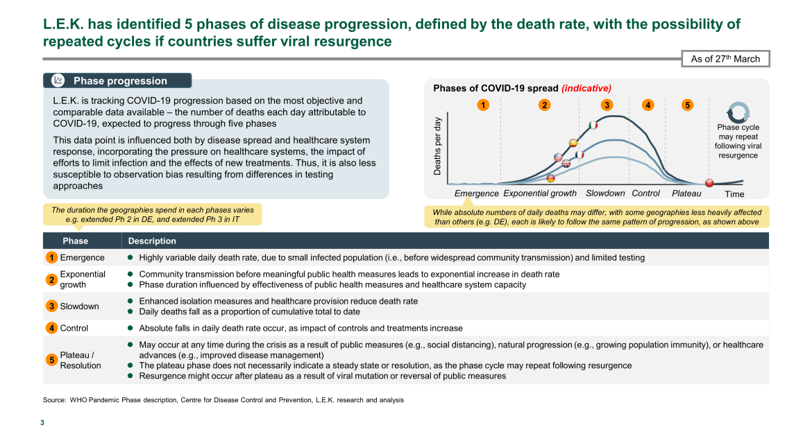 phases of disease progression defined by death rate