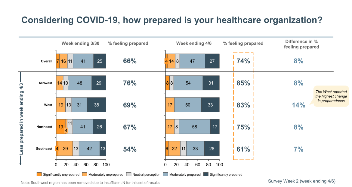 preparation of healthcare organizations for COVID-19
