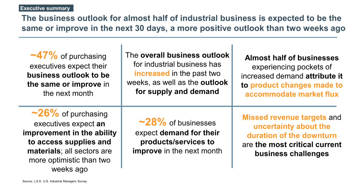 business outlook for US industrials summary