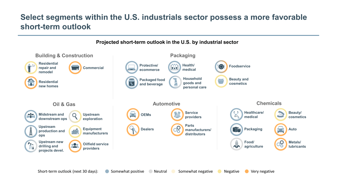 favorable short-term outlook in U.S. industrials sector