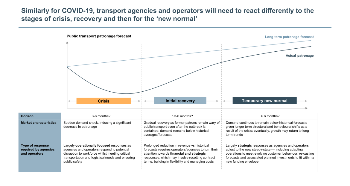 transport agencies react differently to stages of crisis