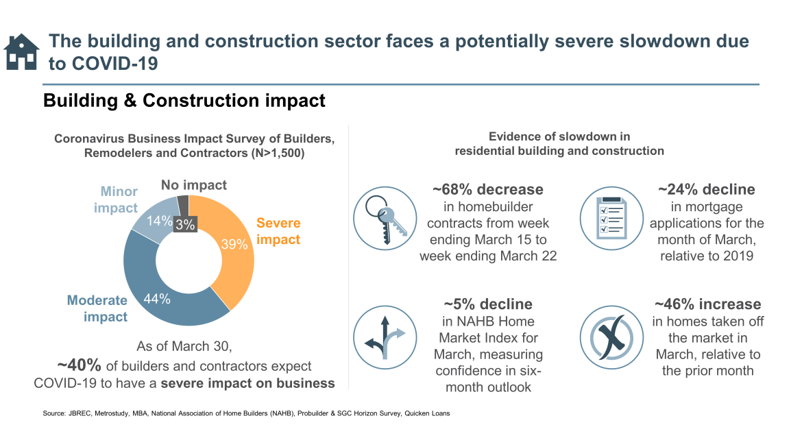 building and construction sector severe slowdown