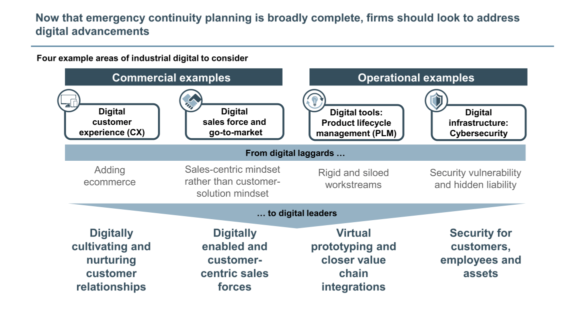 industrial firms addressing digital advancements