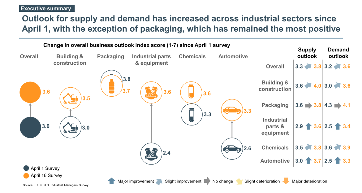 industrial outlook on supply and demand