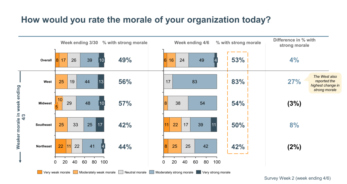 morale rating of healthcare organization