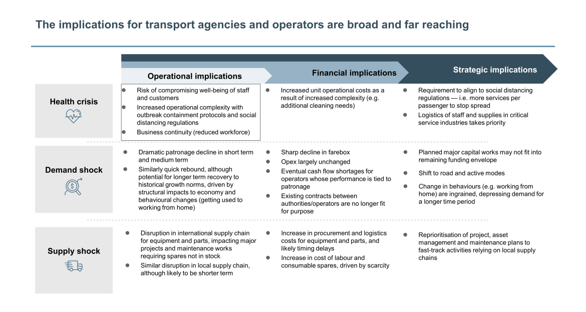 implications for transport agencies and operators
