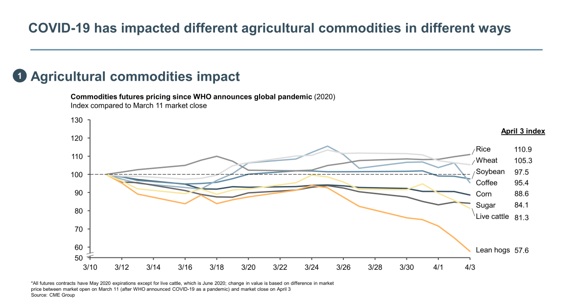 agricultural commodities impacted from COVID-19