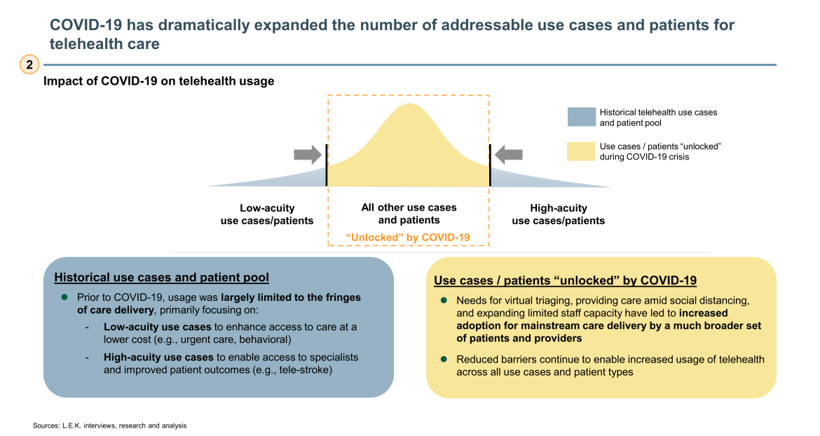 COVID-19 and telehealth use cases