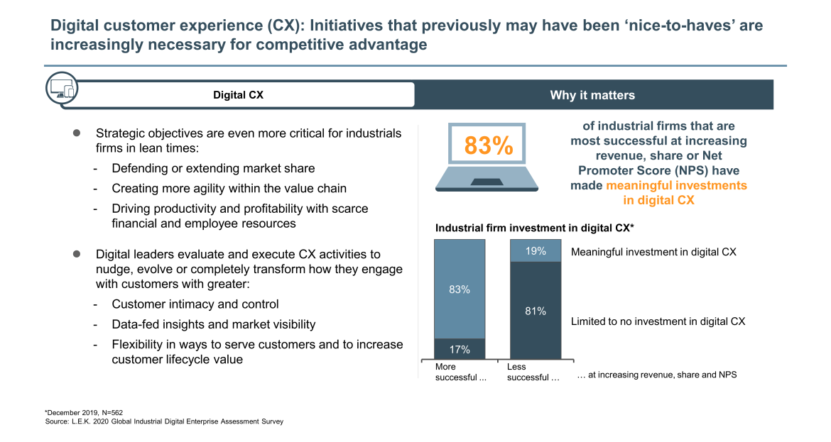 digital customer experience for industrials