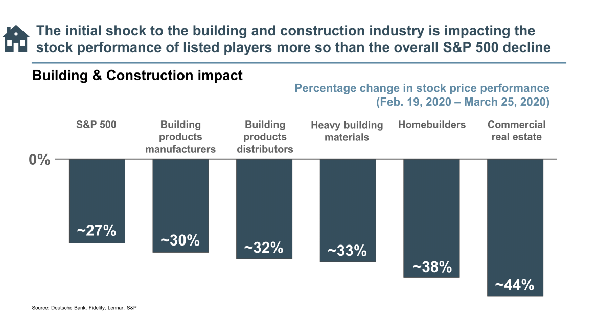 stock performance of building and construction industry