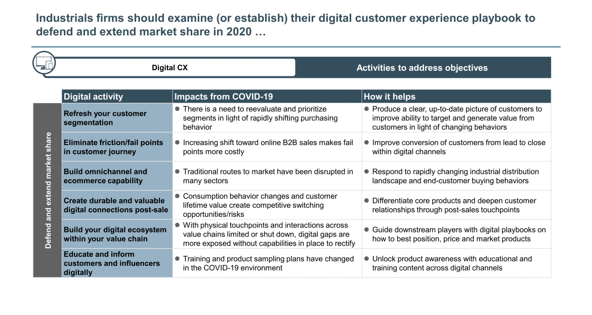 industrial digital customer experience playbook