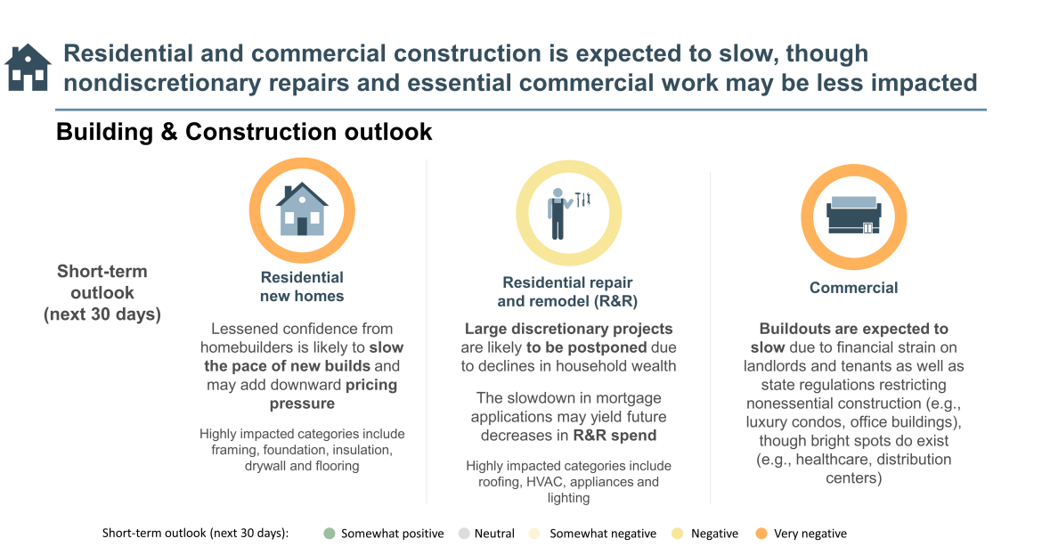 residential and commercial construction expected to slow