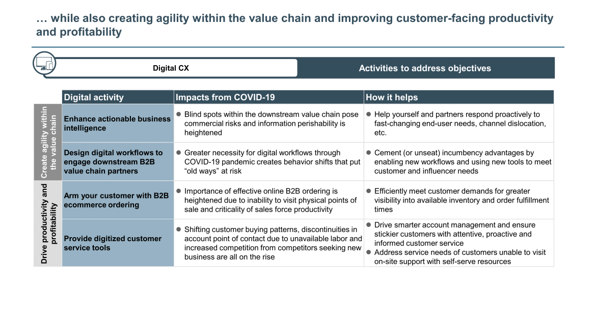industrials digital value chain