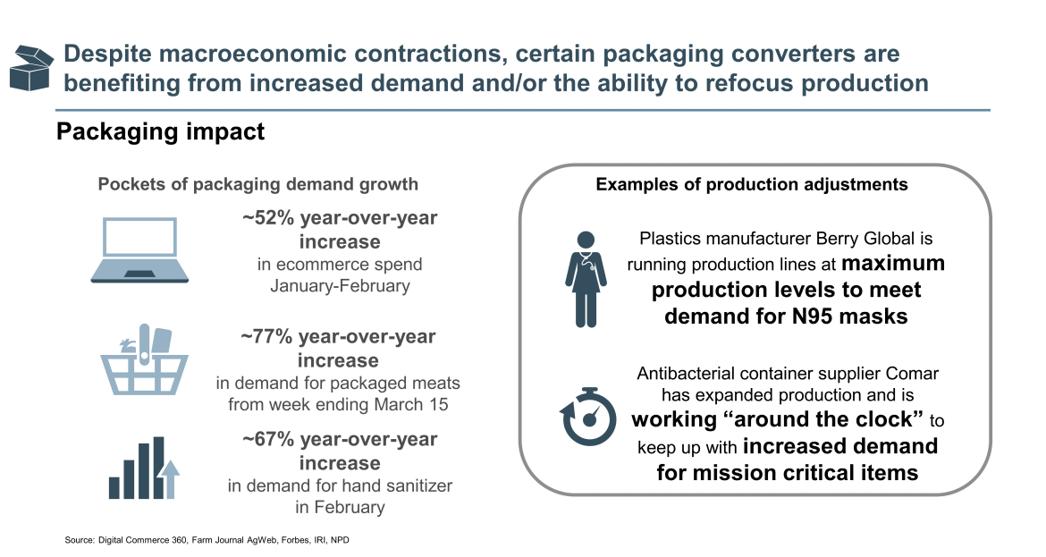 packaging converters benefiting from increased demand