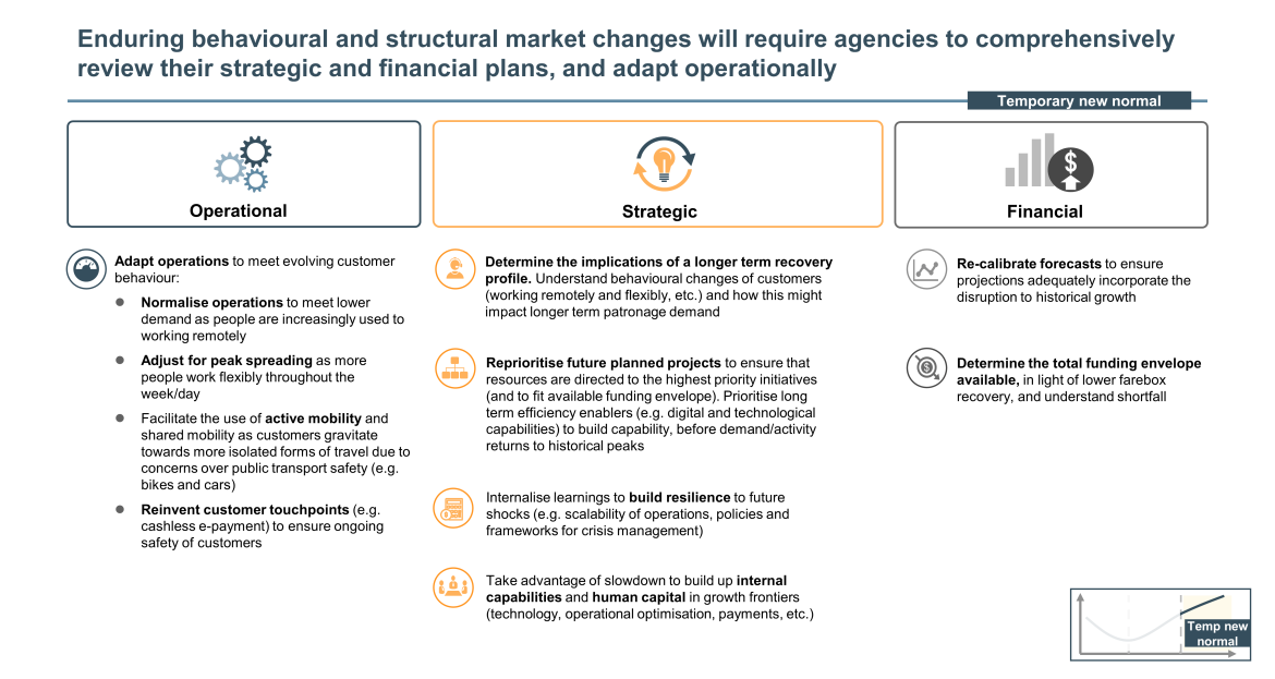 enduring behavioural and structural market changes