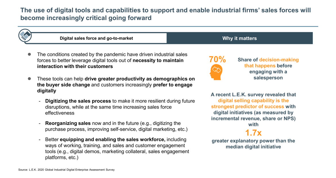 industrials sales forces use of digital tools