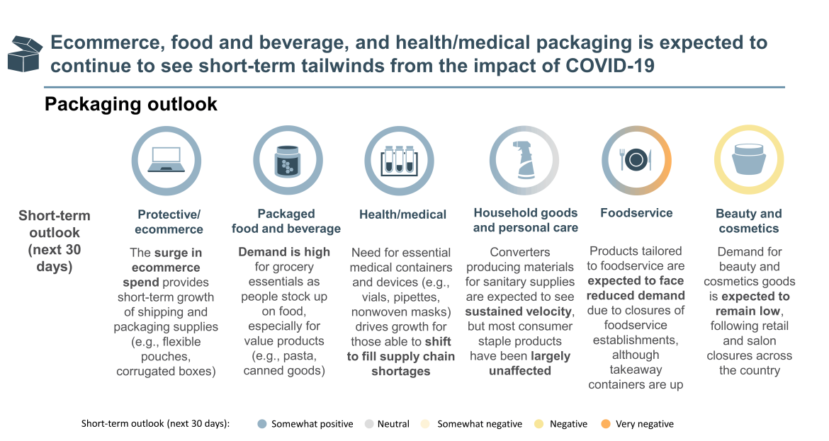continued packaging ecommerce, food & beverage and health/medical