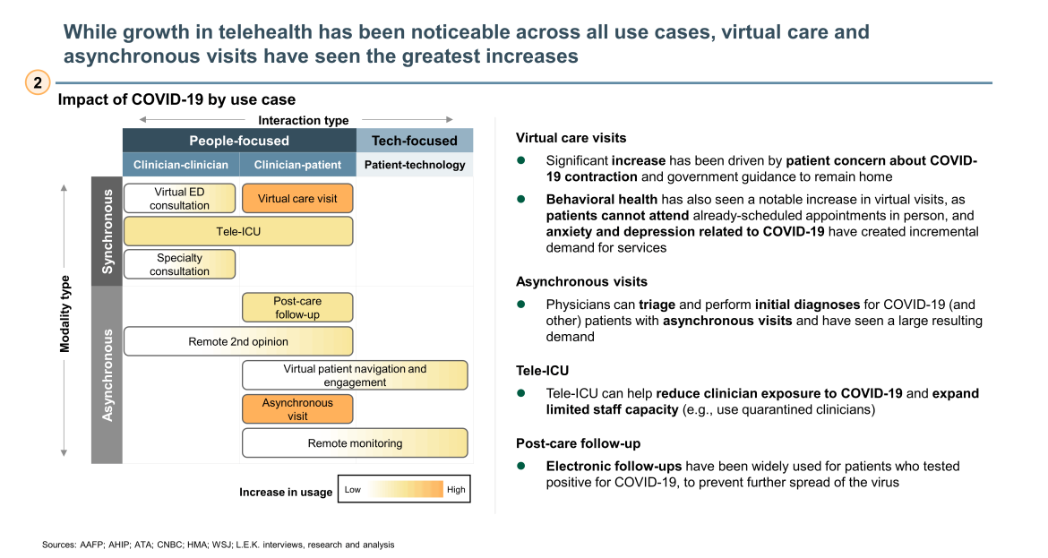virtual care and asynchronous visits biggest increases