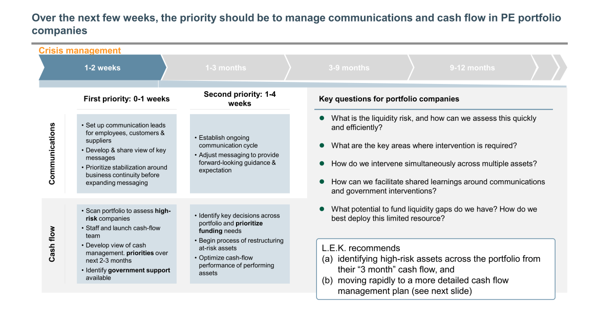 manage communications and cash flow