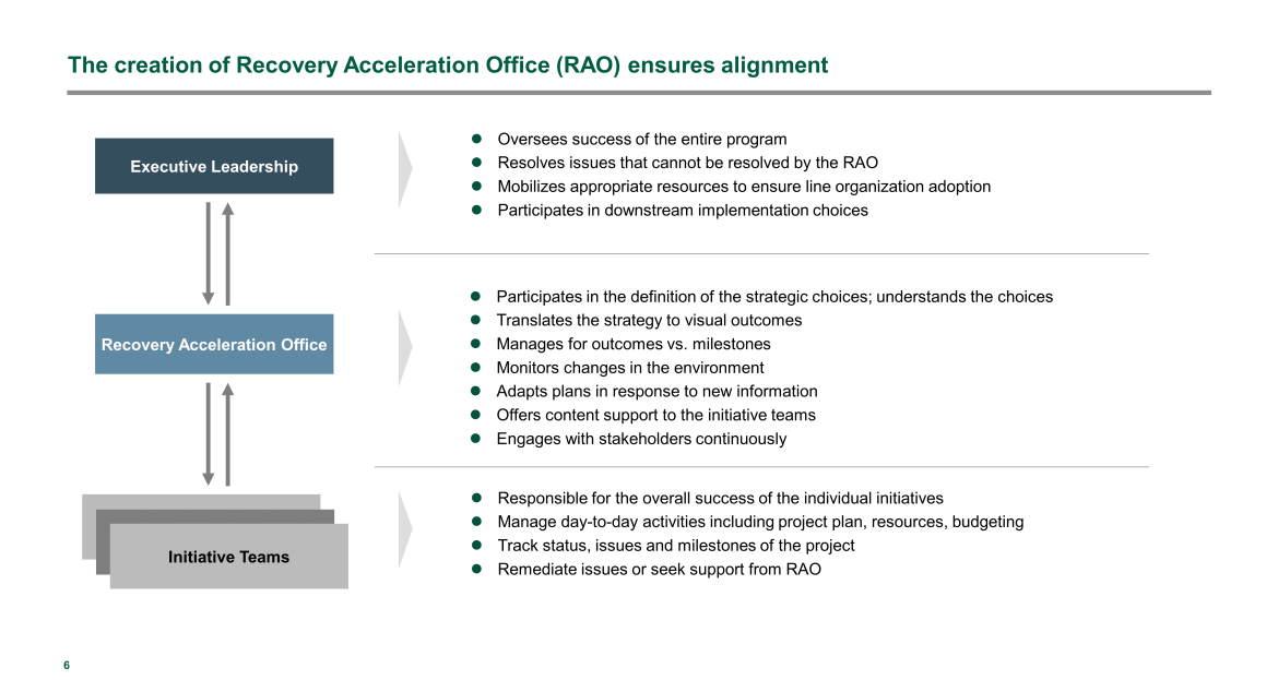 Recovery Acceleration Office (RAO) ensures alignment