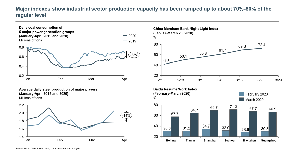 industrial sector production
