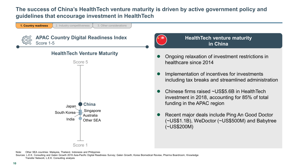 China's HealthTech venture