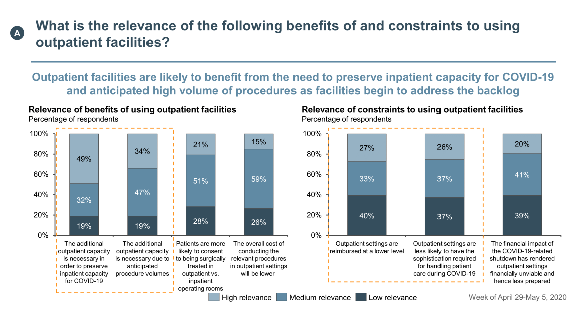 benefits and constraints using outpatient facilities