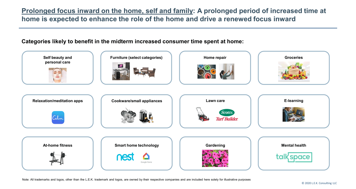 focus inward on the consumers home