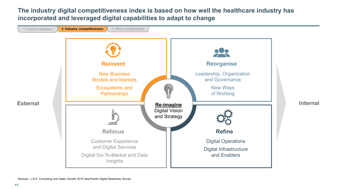 Healthcare digital competitiveness index